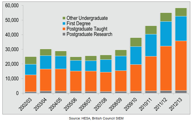 The good news: New enrolments from China in UK higher education, by level of study