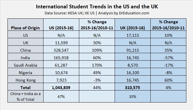 US IIE and UK HESA data on international student statistics - Dr Education