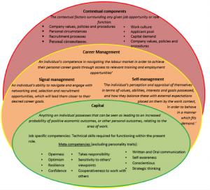 Stella Williams: a conceptual framework of employability