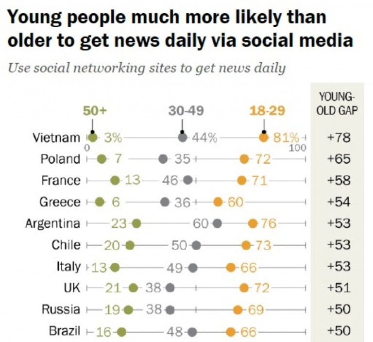 Youth get news via social media