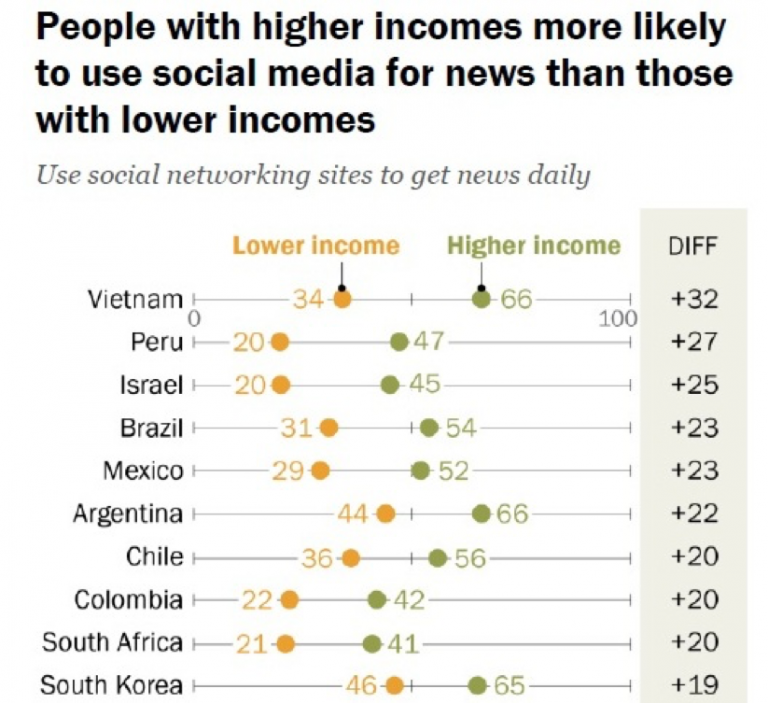 people with higher incomes
